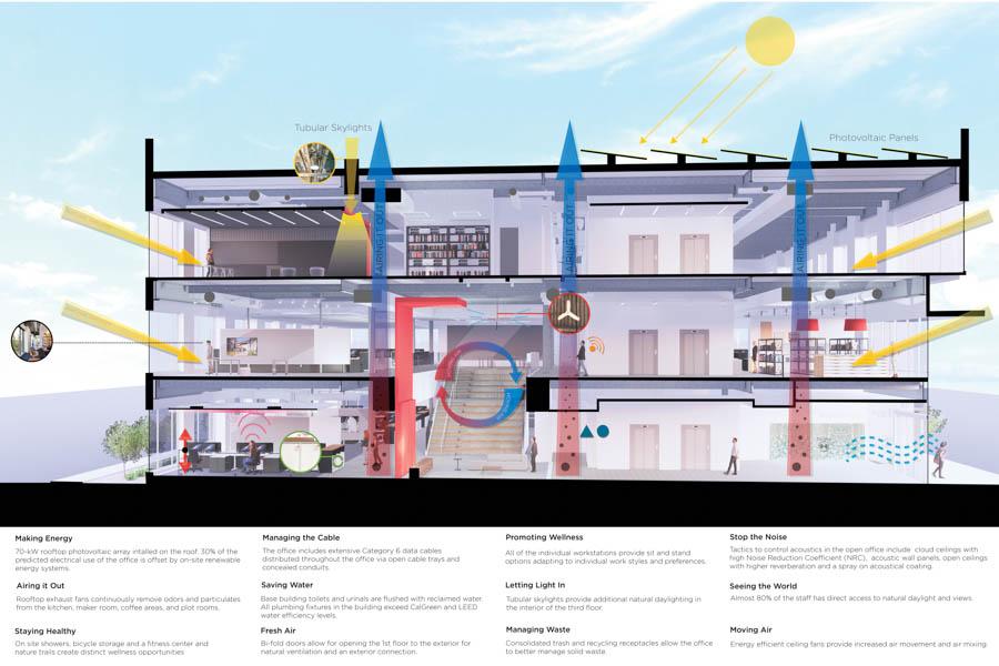 Aia Sustainability Diagram