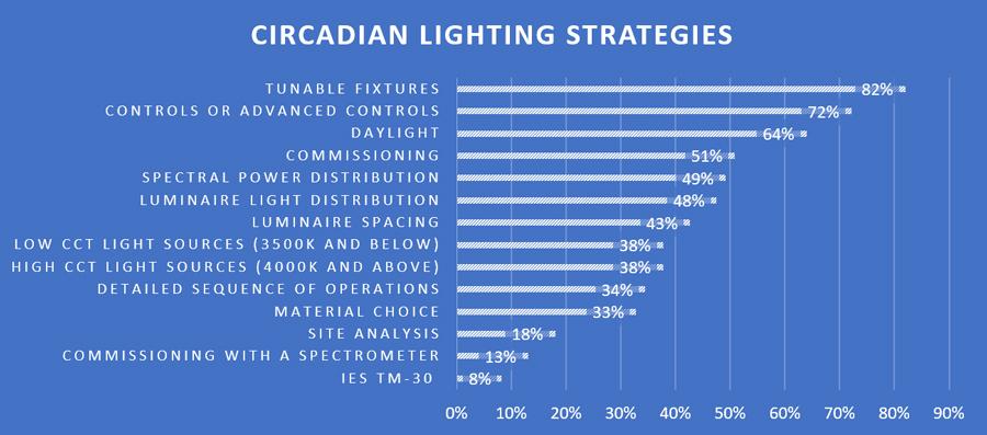 Circadian Lighting Survey