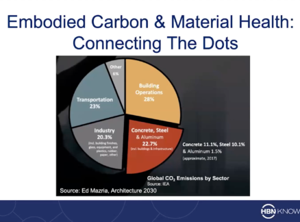 Presentation slide demonstrating the connection of embodied carbon and mental health