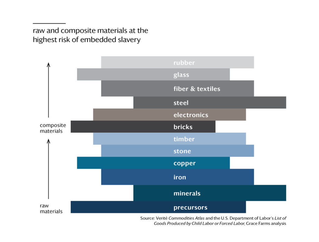 A graphic showing relative risk of slavery broken down by material.